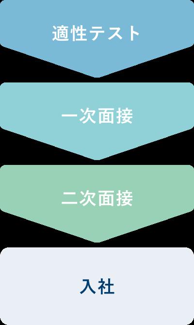 適性テスト 一次面接 二次面接 入社 オンライン・オフラインは選択可。